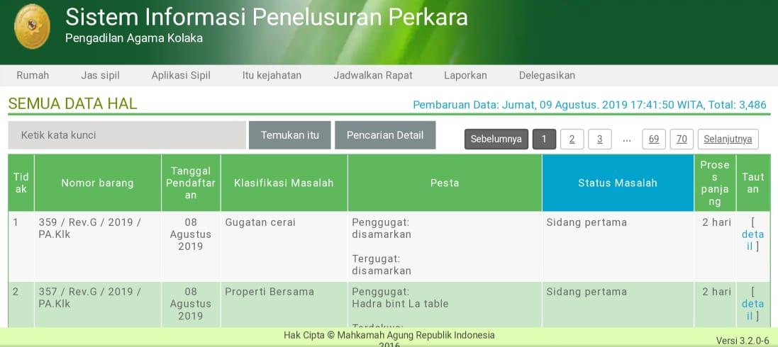 Per 9 Agustus 2019, Persentase SIPP PA Kolaka Tetap, Upload Putusan Tertinggi
